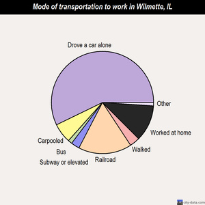 Wilmette mode of transportation to work chart