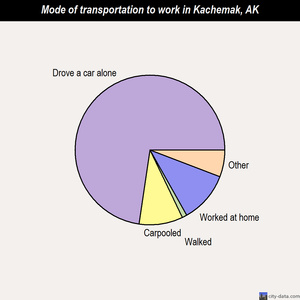 Kachemak mode of transportation to work chart