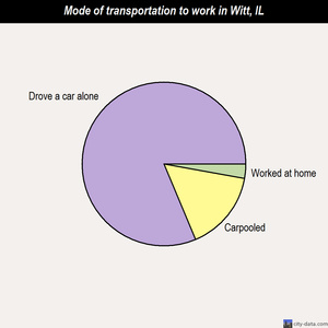 Witt mode of transportation to work chart