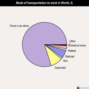 Worth mode of transportation to work chart