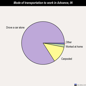 Advance mode of transportation to work chart