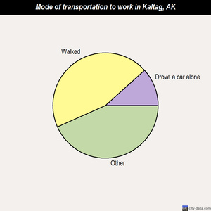 Kaltag mode of transportation to work chart