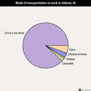 Atlanta mode of transportation to work chart
