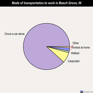 Beech Grove mode of transportation to work chart