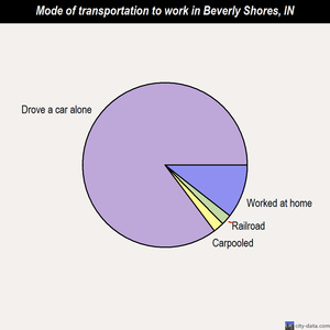 Beverly Shores mode of transportation to work chart