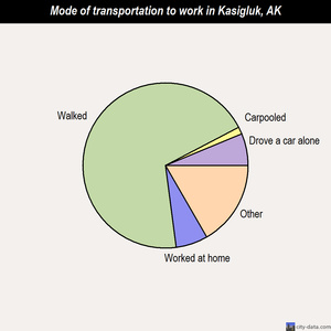Kasigluk mode of transportation to work chart