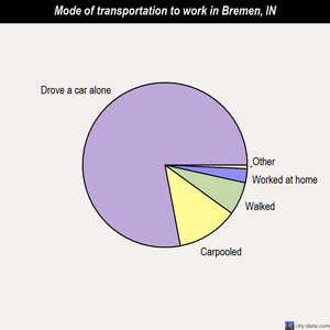Bremen mode of transportation to work chart