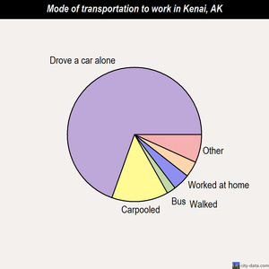 Kenai mode of transportation to work chart