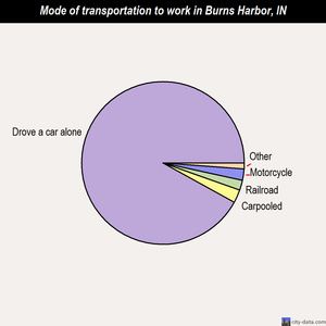 Burns Harbor mode of transportation to work chart
