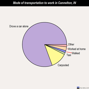 Cannelton mode of transportation to work chart