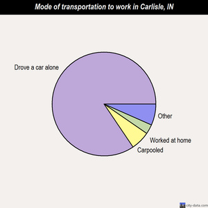 Carlisle mode of transportation to work chart