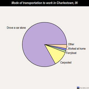 Charlestown mode of transportation to work chart