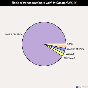Chesterfield mode of transportation to work chart