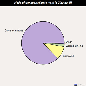 Clayton mode of transportation to work chart