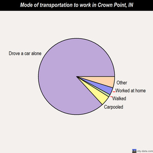 Crown Point mode of transportation to work chart