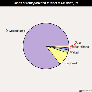 De Motte mode of transportation to work chart