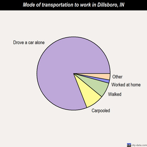 Dillsboro mode of transportation to work chart