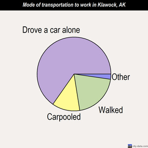 Klawock mode of transportation to work chart