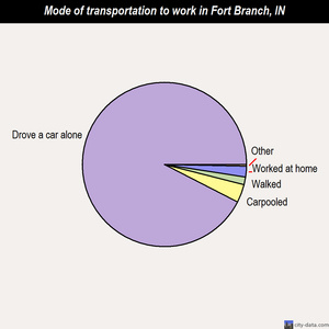 Fort Branch mode of transportation to work chart