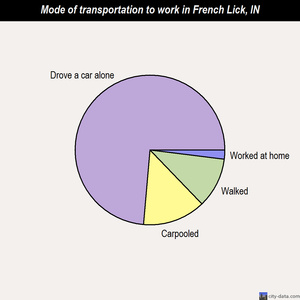 French Lick mode of transportation to work chart