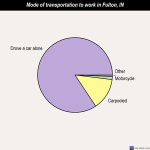 Fulton mode of transportation to work chart