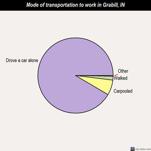 Grabill mode of transportation to work chart