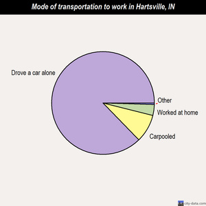 Hartsville mode of transportation to work chart