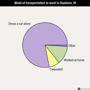 Hazleton mode of transportation to work chart