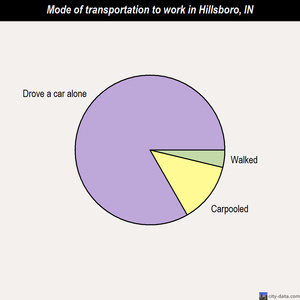 Hillsboro mode of transportation to work chart