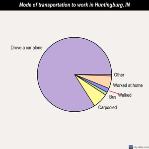 Huntingburg mode of transportation to work chart