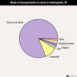 Indianapolis mode of transportation to work chart