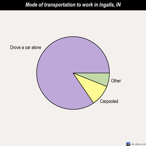 Ingalls mode of transportation to work chart
