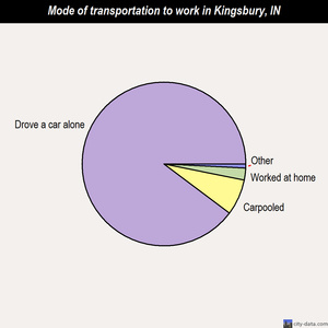 Kingsbury mode of transportation to work chart