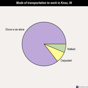 Knox mode of transportation to work chart