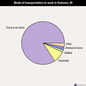 Kokomo mode of transportation to work chart