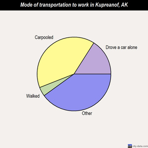 Kupreanof mode of transportation to work chart