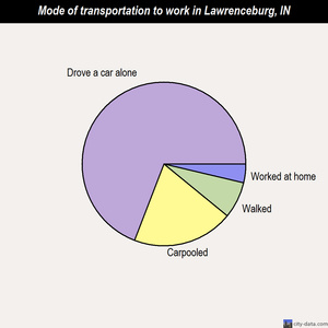 Lawrenceburg mode of transportation to work chart