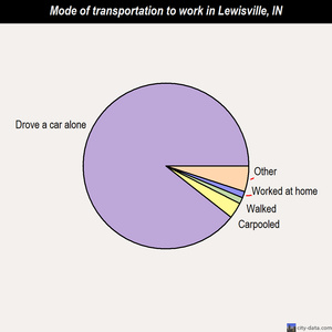 Lewisville mode of transportation to work chart