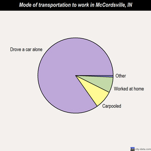 McCordsville mode of transportation to work chart