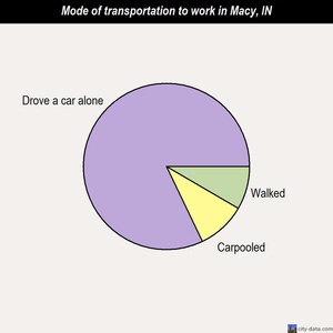 Macy mode of transportation to work chart