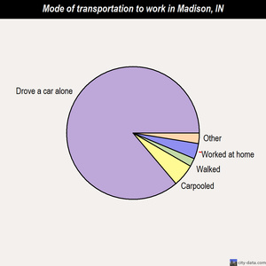 Madison mode of transportation to work chart