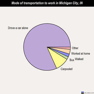 Michigan City mode of transportation to work chart