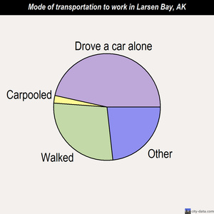 Larsen Bay mode of transportation to work chart