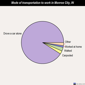 Monroe City mode of transportation to work chart