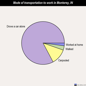 Monterey mode of transportation to work chart