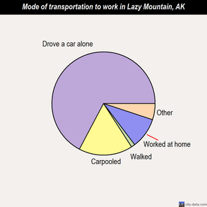 Lazy Mountain mode of transportation to work chart