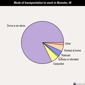 Munster mode of transportation to work chart