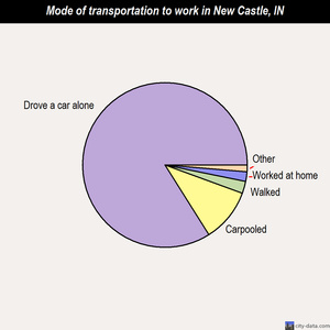 New Castle mode of transportation to work chart