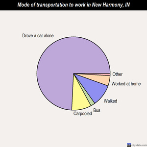 New Harmony mode of transportation to work chart