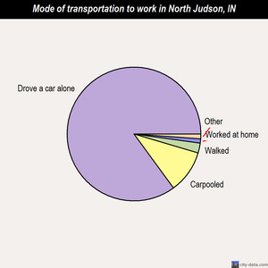 North Judson mode of transportation to work chart